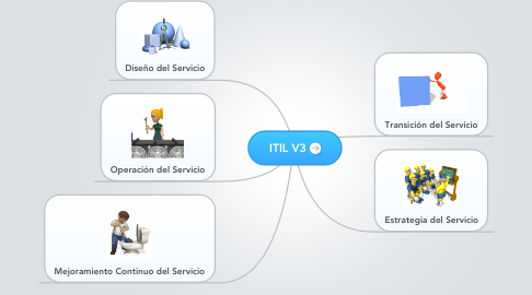Mind Map: ITIL V3