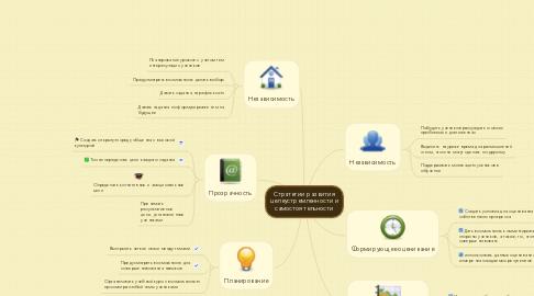 Mind Map: Стратегии развития целеустремленности и самостоятельности