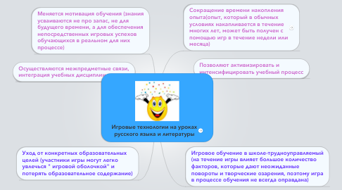 Mind Map: Игровые технологии на уроках русского языка и литературы
