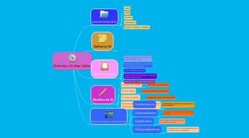 Mind Map: Definición_DI_Alba_Valdes