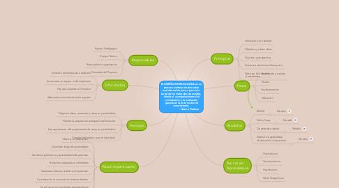 Mind Map: El DISEÑO INSTRUCCIONAL es un proceso continuo donde existe una interacción paso a paso a lo largo de los materiales de estudio, donde el  acompañamiento del e-moderador y la evaluación  garantizan la construcción de conocimiento.                       Norma Pedroza