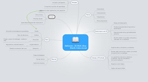 Mind Map: Definición _DI_MdC_Bran           Diseño Instruccional