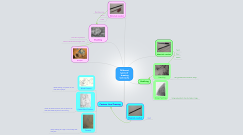 Mind Map: Different types of  drawing technechs