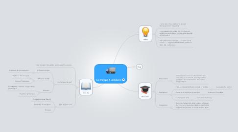 Mind Map: Le transport cellulaire