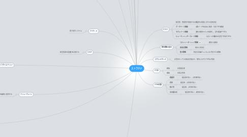 Mind Map: ストラテジ