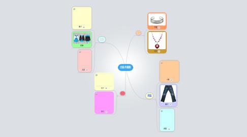 Mind Map: 衣服的種類