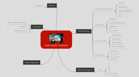 Mind Map: GAME BASED LEARNING