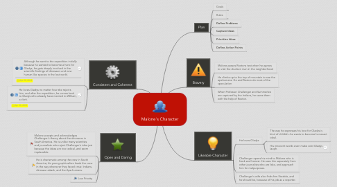 Mind Map: Malone's Character
