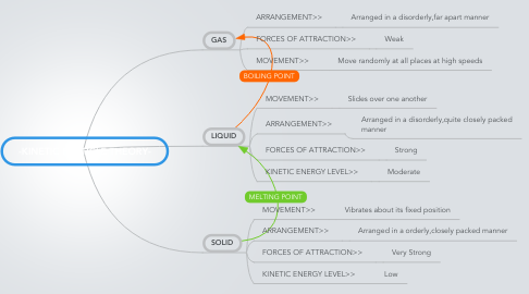 Mind Map: -KINETIC PARTICLE THEORY-