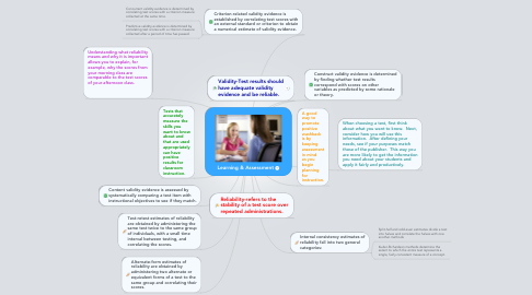 Mind Map: Learning & Assessment