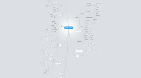 Mind Map: SaaS/Cloud Map