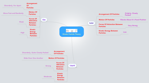 Mind Map: Kinetic Particle Theory