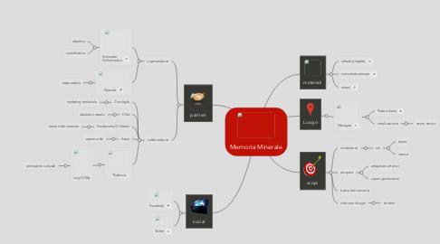 Mind Map: Memoria Minerale