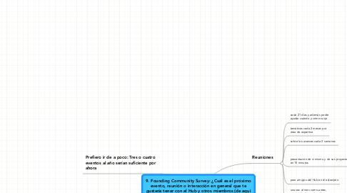 Mind Map: 9. Founding Community Survey: ¿Cuál es el próximoevento, reunión o interacción en general que tegustaría tener con el Hub y otros miembros (de aquihasta la apertura)? 14 respuestas
