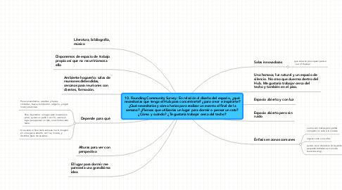 Mind Map: 10. Founding Community Survey: En relación al diseño del espacio, ¿quénecesitarías que tenga el Hub para concentrarte? ¿para crear e inspirarte?¿Qué necesitarías y cómo harías para realizar un evento al final de lasemana? ¿Piensas que utilizarías un lugar para dormir o pensar un rato?¿Cómo y cuándo? ¿Te gustaría trabajar cerca del techo?