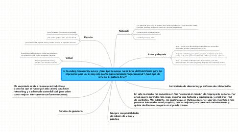 Mind Map: 4. Founding Community survey: ¿Qué tipo de apoyo necesitarías del Hub Madrid para dar el próximo paso en tu proyecto profesional/empresarial/organizacional? ¿Qué tipo de servicio te gustaría tener?