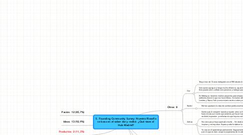 Mind Map: 5. Founding Community Survey: Nuestra filosofía se basa en el saber dar y recibir. ¿Qué traes al Hub Madrid?