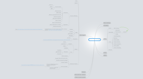 Mind Map: Cursos y seminarios