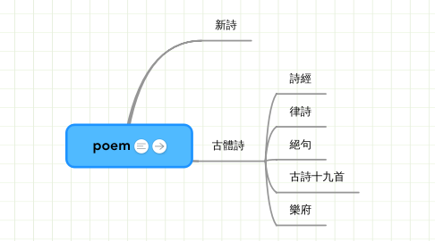 Mind Map: poem