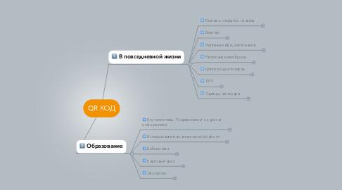 Mind Map: QR КОД
