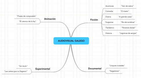 Mind Map: AUDIOVISUAL GALEGO