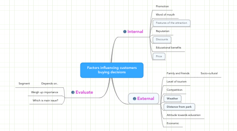 Mind Map: Factors influencing customers buying decisions