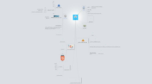 Mind Map: عقاري