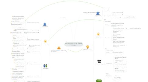 Mind Map: Early Years Strategic Roundtable (EYSRT)