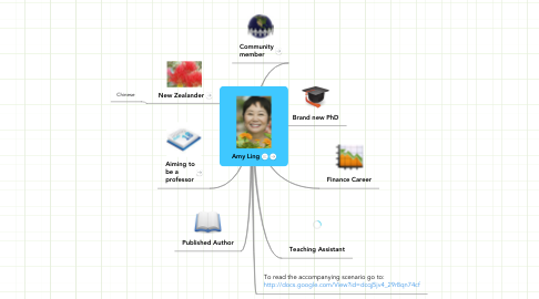 Mind Map: Amy Ling