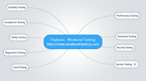 Mind Map: Features - Weekend Testing http://www.weekendtesting.com