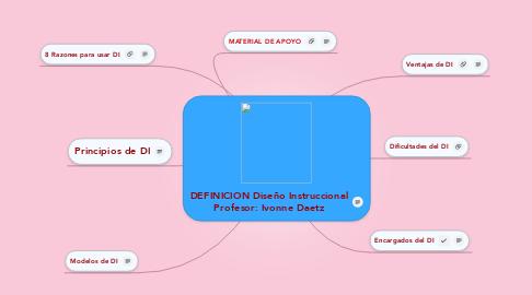 Mind Map: DEFINICION Diseño Instruccional Profesor: Ivonne Daetz
