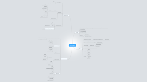 Mind Map: Brand digital
