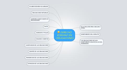 Mind Map: DERECHO ROMANO EN OBLIGACIONES