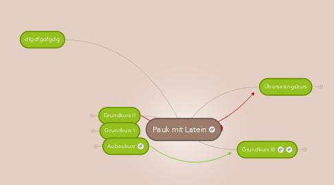 Mind Map: Pauk mit Latein