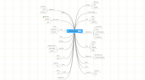 Mind Map: labelverwaltung