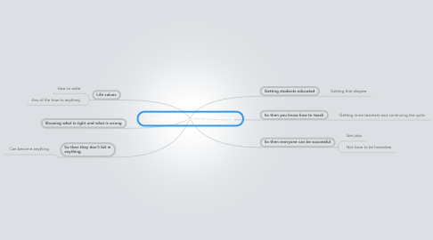 Mind Map: Importance of teaching and learning