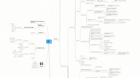 Mind Map: WIKI SGBD