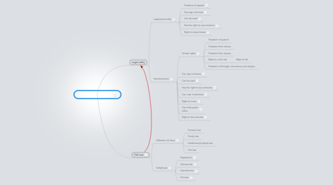 Mind Map: Personality and the Law