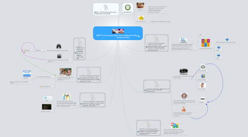 Mind Map: METS 9-12 Communication and Collaboration Map                         by Danna Fuller