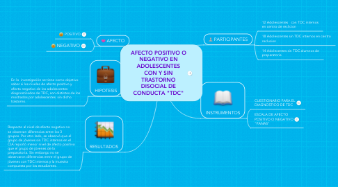"""Mind Map: AFECTO POSITIVO O NEGATIVO EN ADOLESCENTES CON Y SIN TRASTORNO DISOCIAL DE CONDUCTA """"TDC"""""""