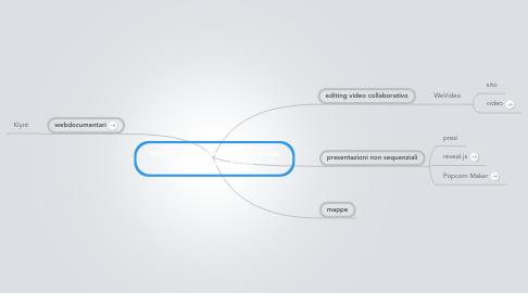 Mind Map: Strumenti, metodi e opportunità della crossmedialità
