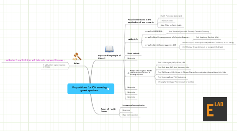 Mind Map: Propositions for ICH meeting guest speakers