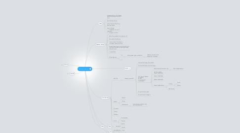Mind Map: Michael Deaver