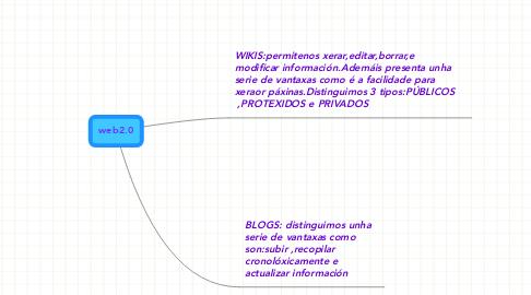 Mind Map: web2.0