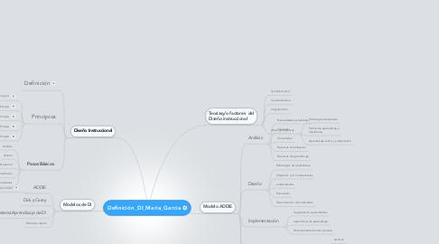 Mind Map: Definición_DI_Maria_Garcia