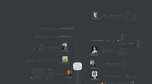 """Mind Map: Empresario """"Historia empresarial Colombiana"""""""