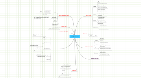 Mind Map: Creating a  Noir Film / 1950s Style!