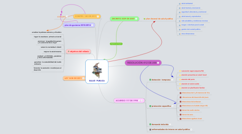 Mind Map: SALUD  PUBLICA