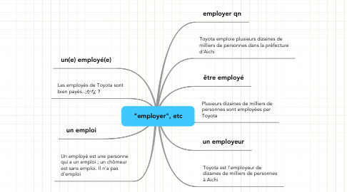 "Mind Map: ""employer"", etc"