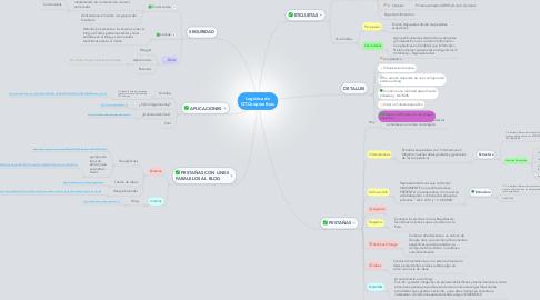 Mind Map: Logística de GT.Cooperativas